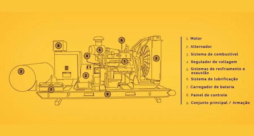 79e9c1df3f6 Como funciona um gerador de energia  – TIVEA Grupos Geradores